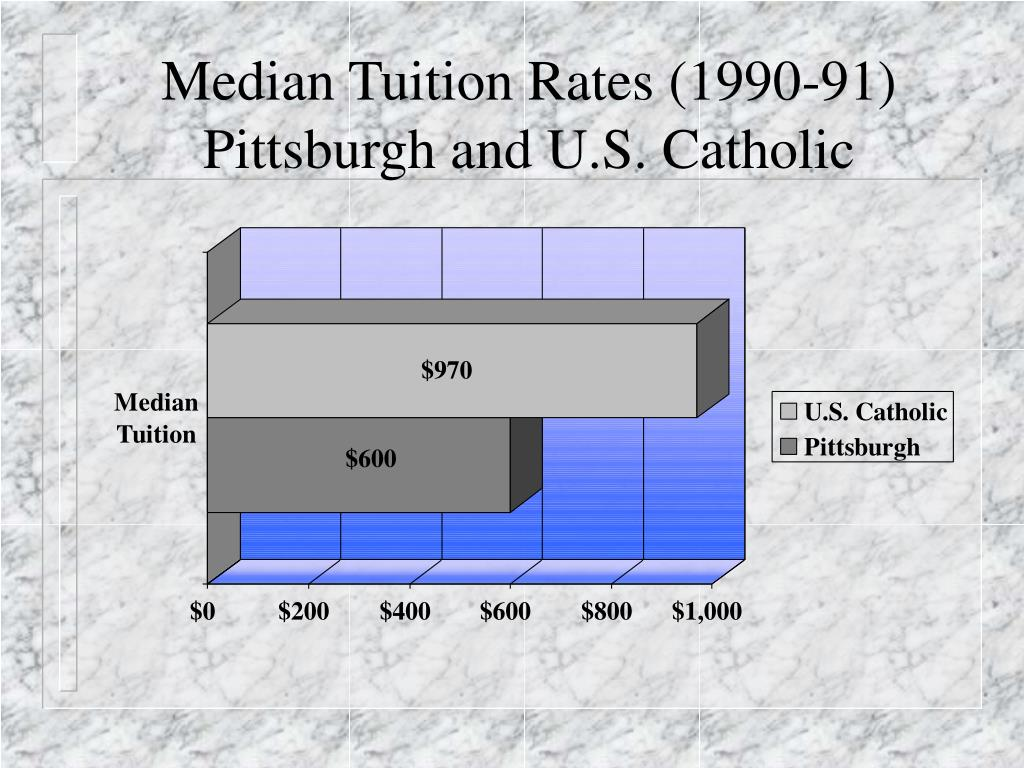Median Tuition Rates (1990-91)