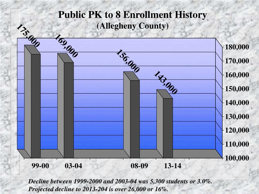 Public PK to 8 Enrollment History