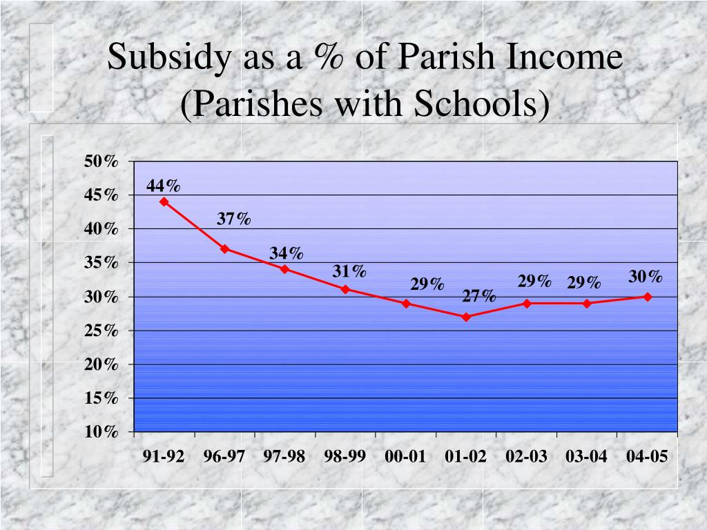 Subsidy as a % of Parish Income