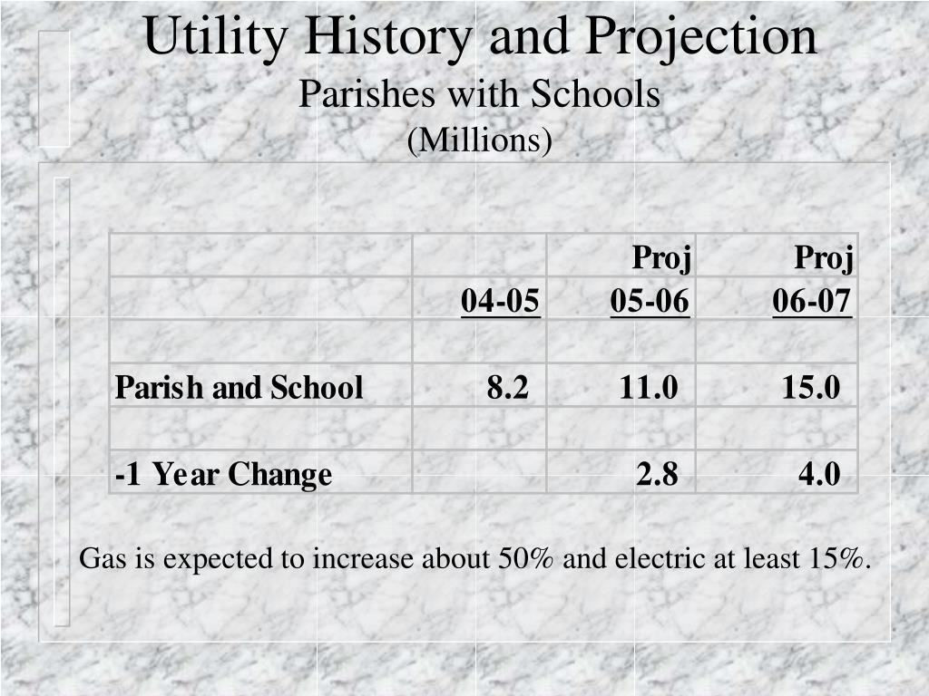 Utility History and Projection