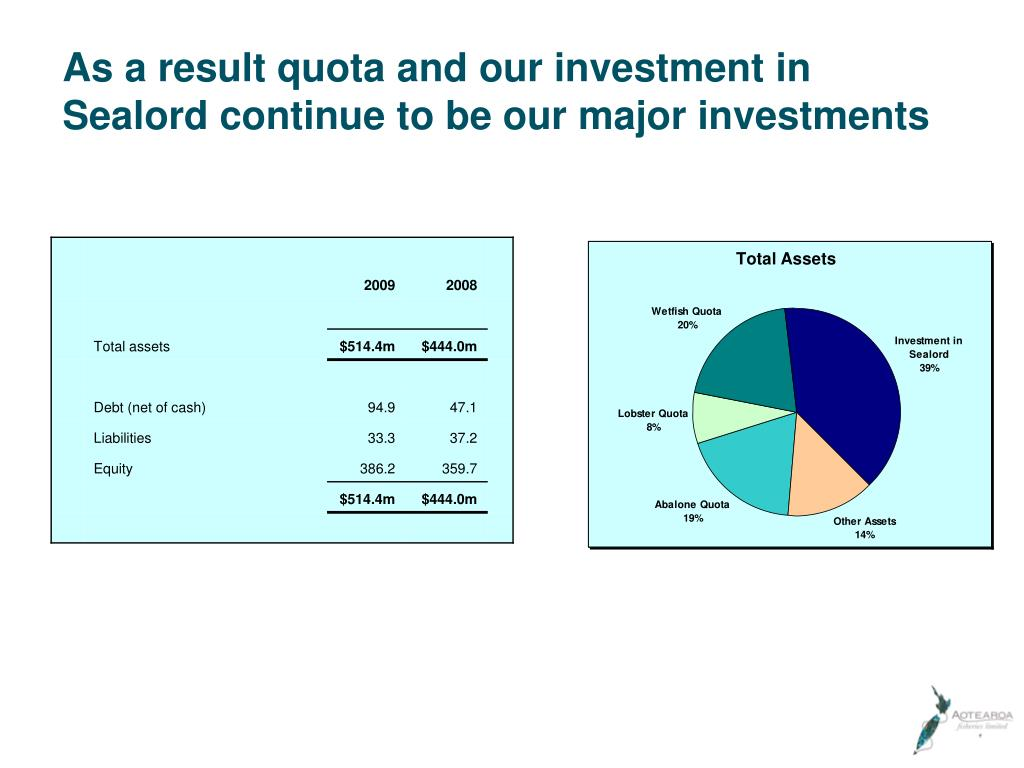 As a result quota and our investment in Sealord continue to be our major investments
