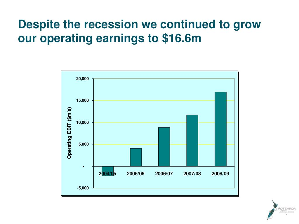 Despite the recession we continued to grow our operating earnings to $16.6m