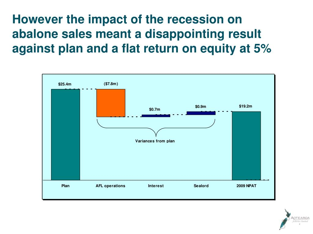However the impact of the recession on abalone sales meant a disappointing result against plan and a flat return on equity at 5%