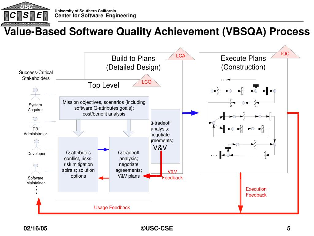Value-Based Software Quality Achievement (VBSQA) Process
