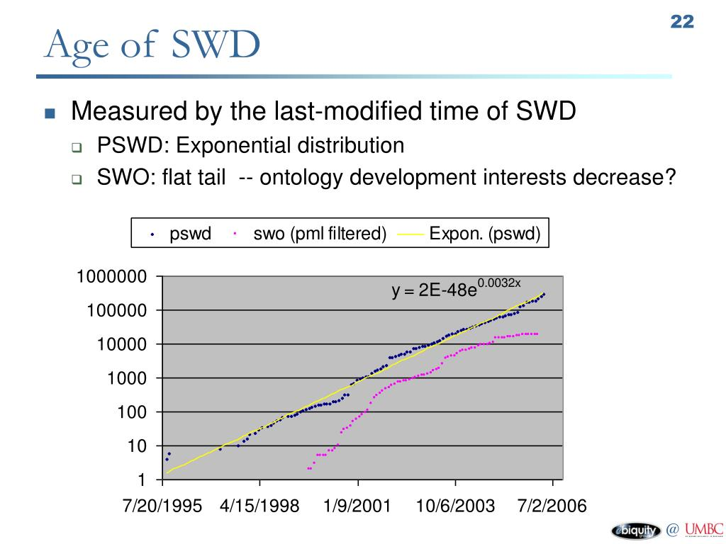 Age of SWD