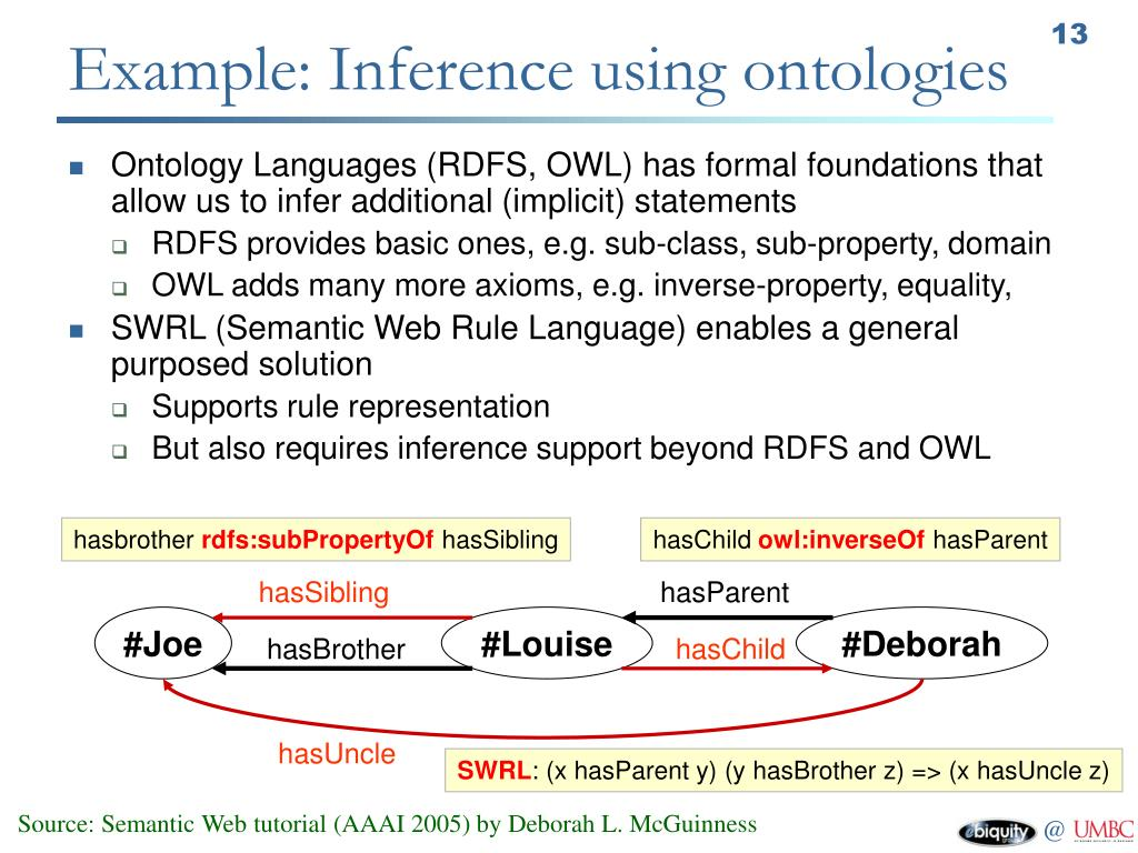 Example: Inference using ontologies
