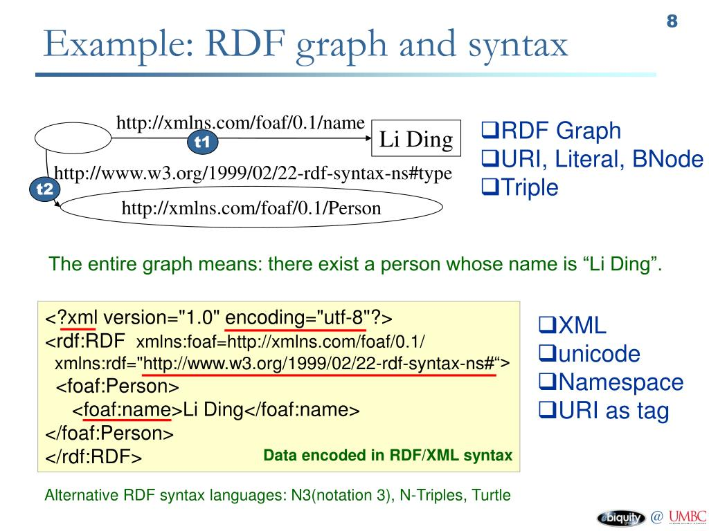 Example: RDF graph and syntax