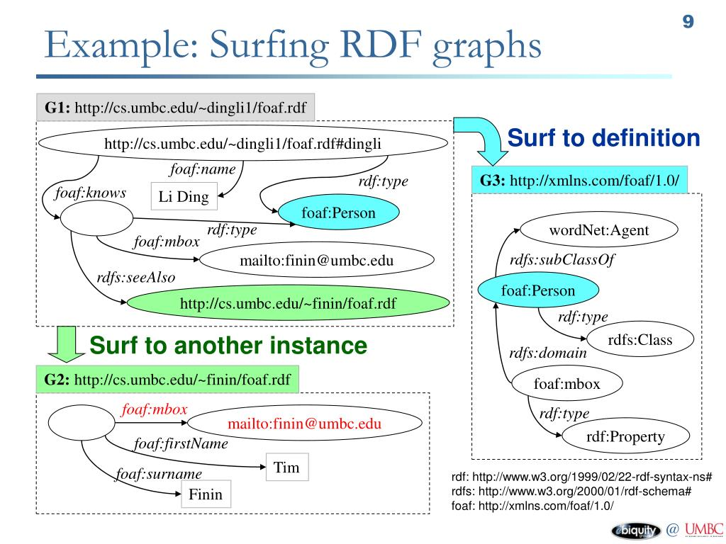 Example: Surfing RDF graphs