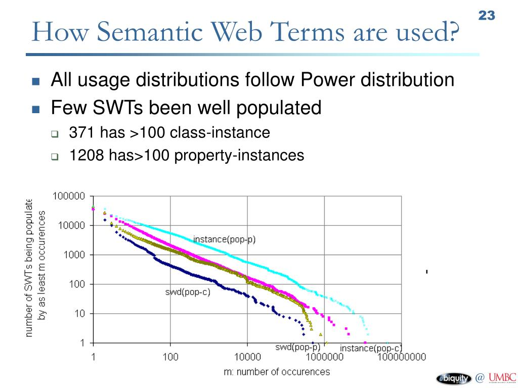 How Semantic Web Terms are used?