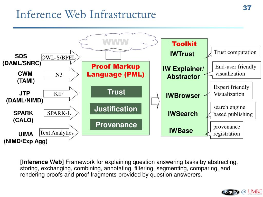 Inference Web Infrastructure