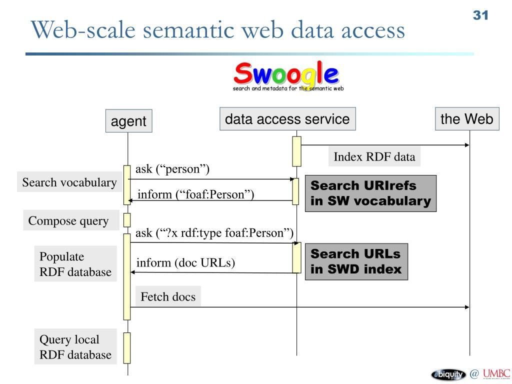 Web-scale semantic web data access