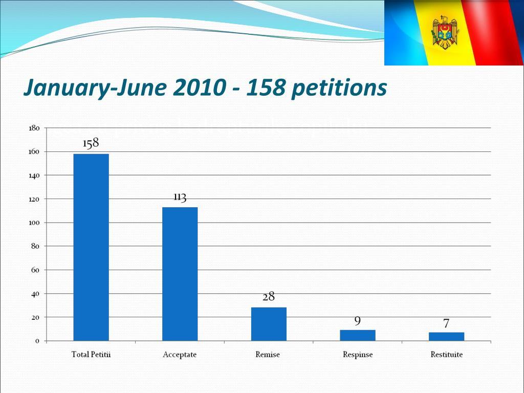 January-June 2010 - 158 petitions