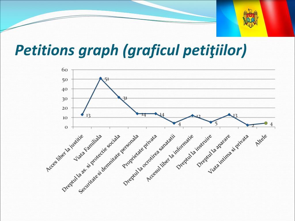 Petitions graph (graficul peti
