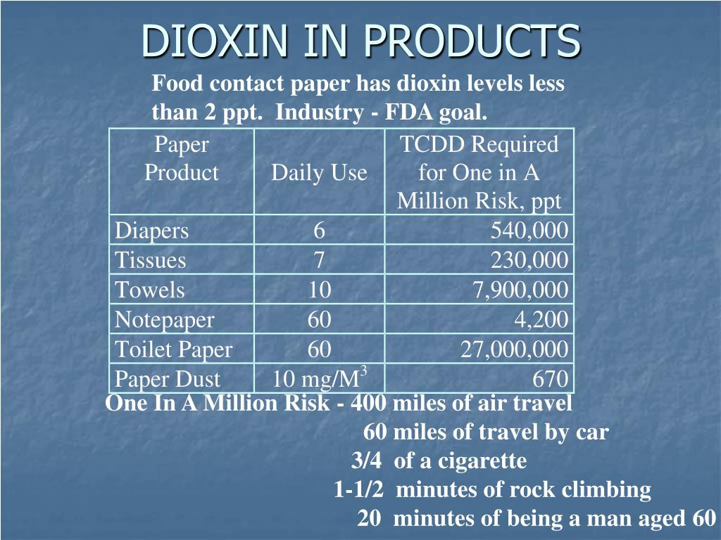 DIOXIN IN PRODUCTS