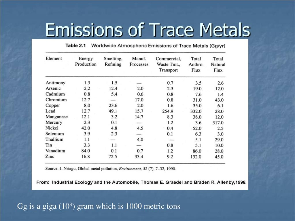 Emissions of Trace Metals