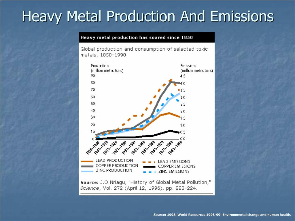 Heavy Metal Production And Emissions