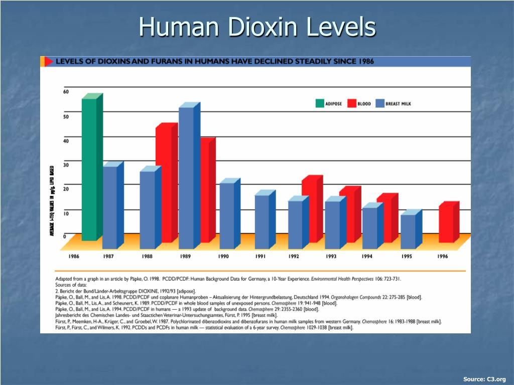 Human Dioxin Levels