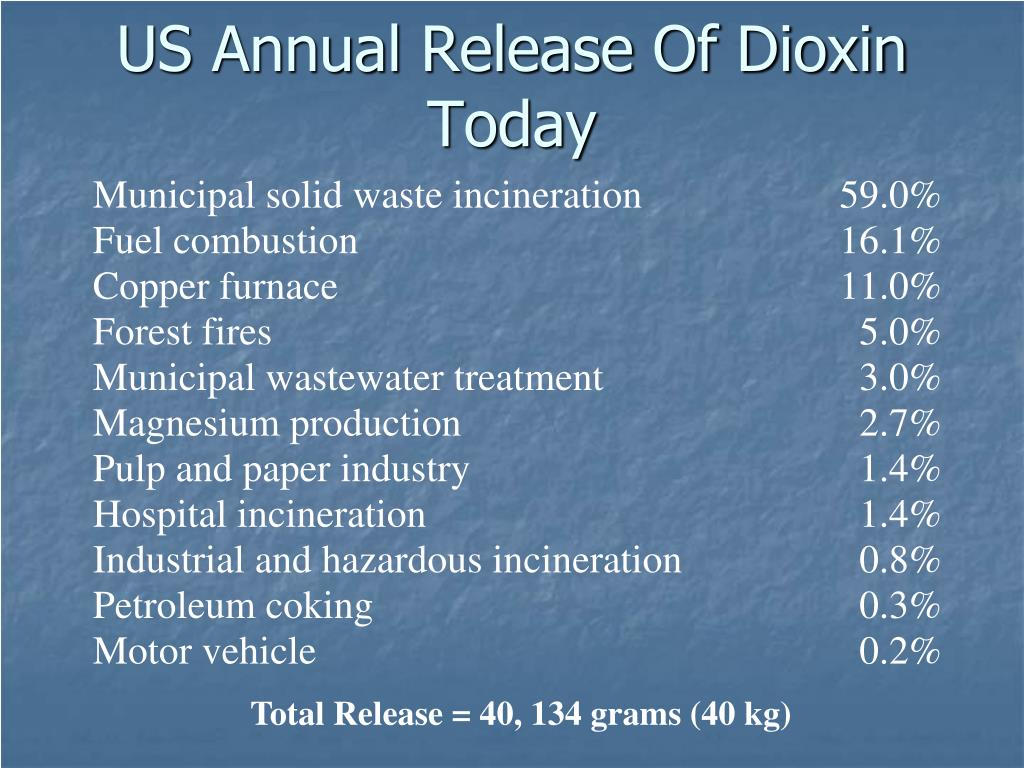 US Annual Release Of Dioxin