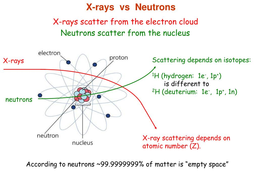 X-rays  vs  Neutrons
