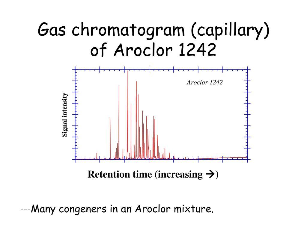 Gas chromatogram (capillary) of Aroclor 1242
