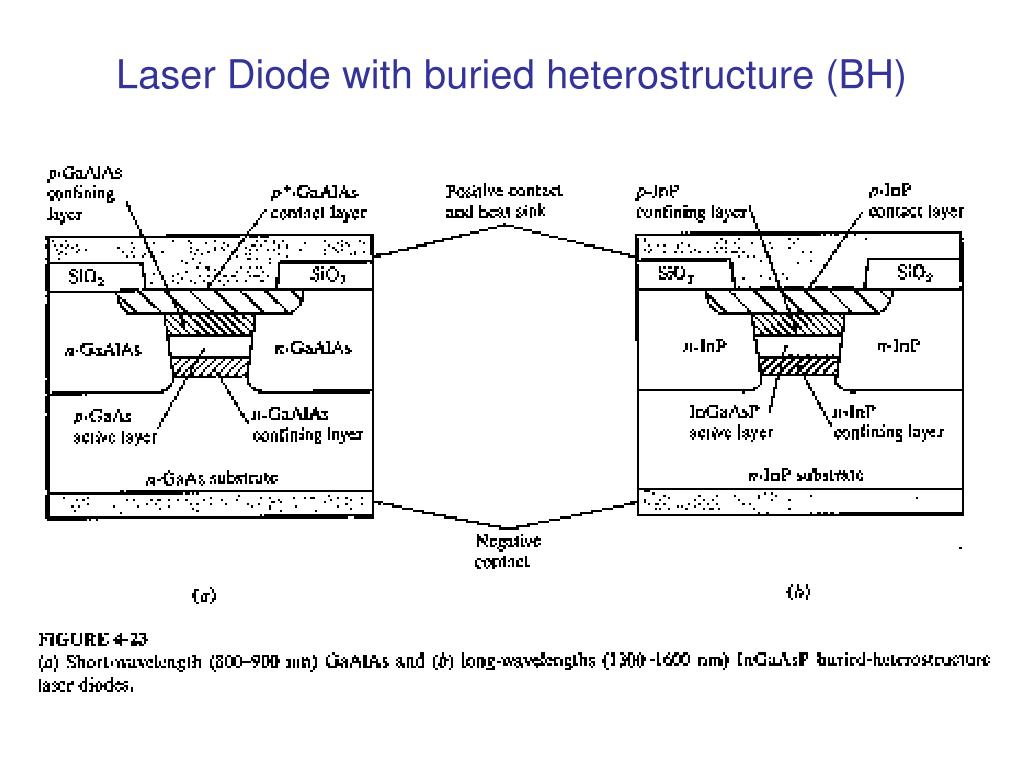 Laser Diode with buried heterostructure (BH)