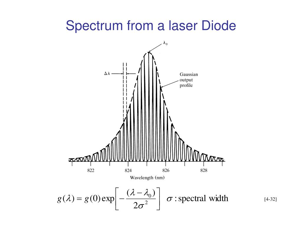Spectrum from a laser Diode