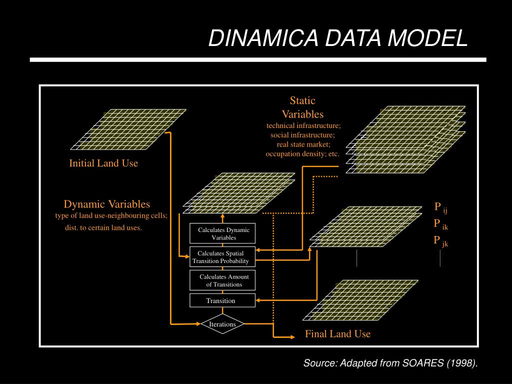 DINAMICA DATA MODEL