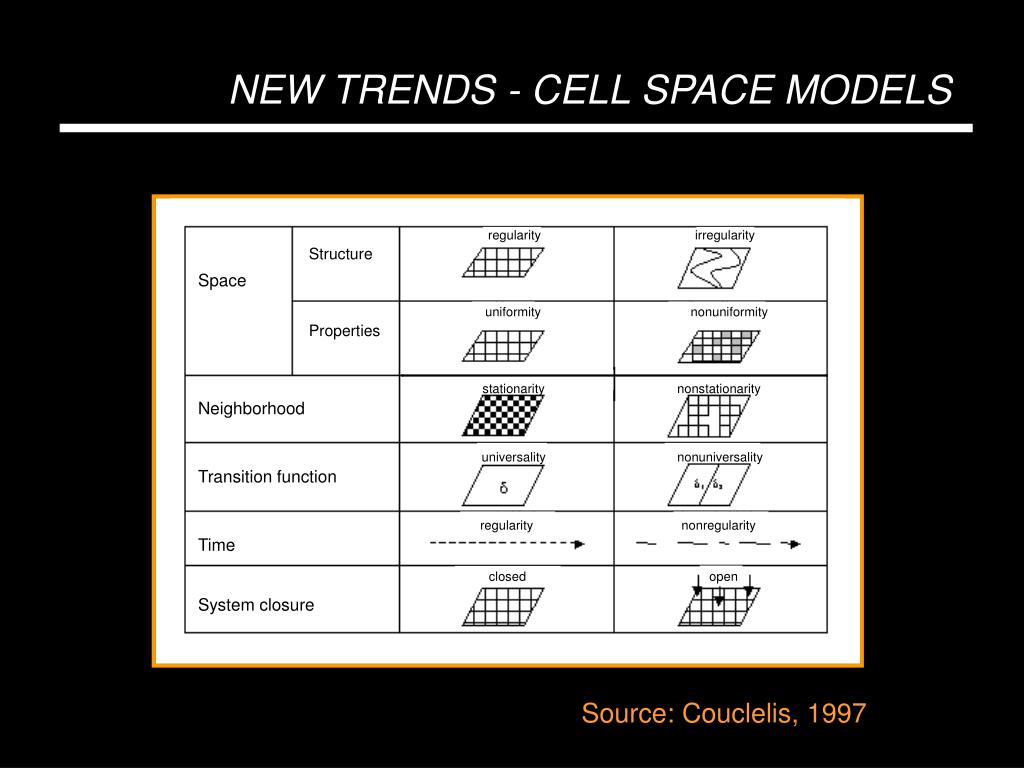 NEW TRENDS - CELL SPACE MODELS