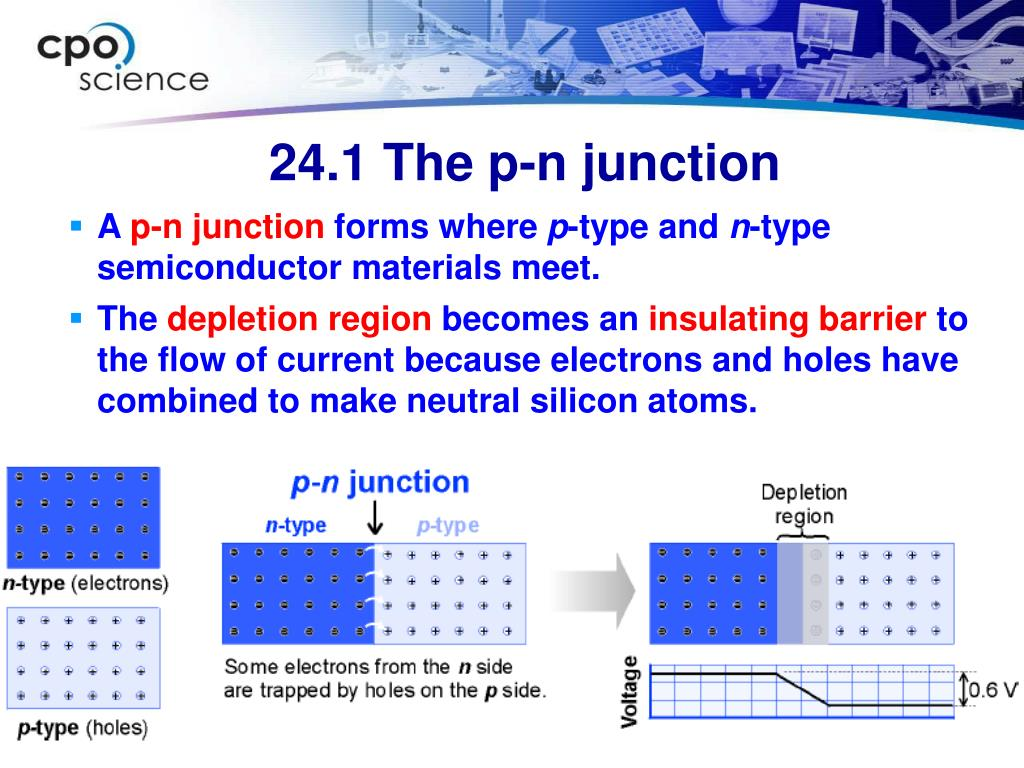 24.1 The p-n junction