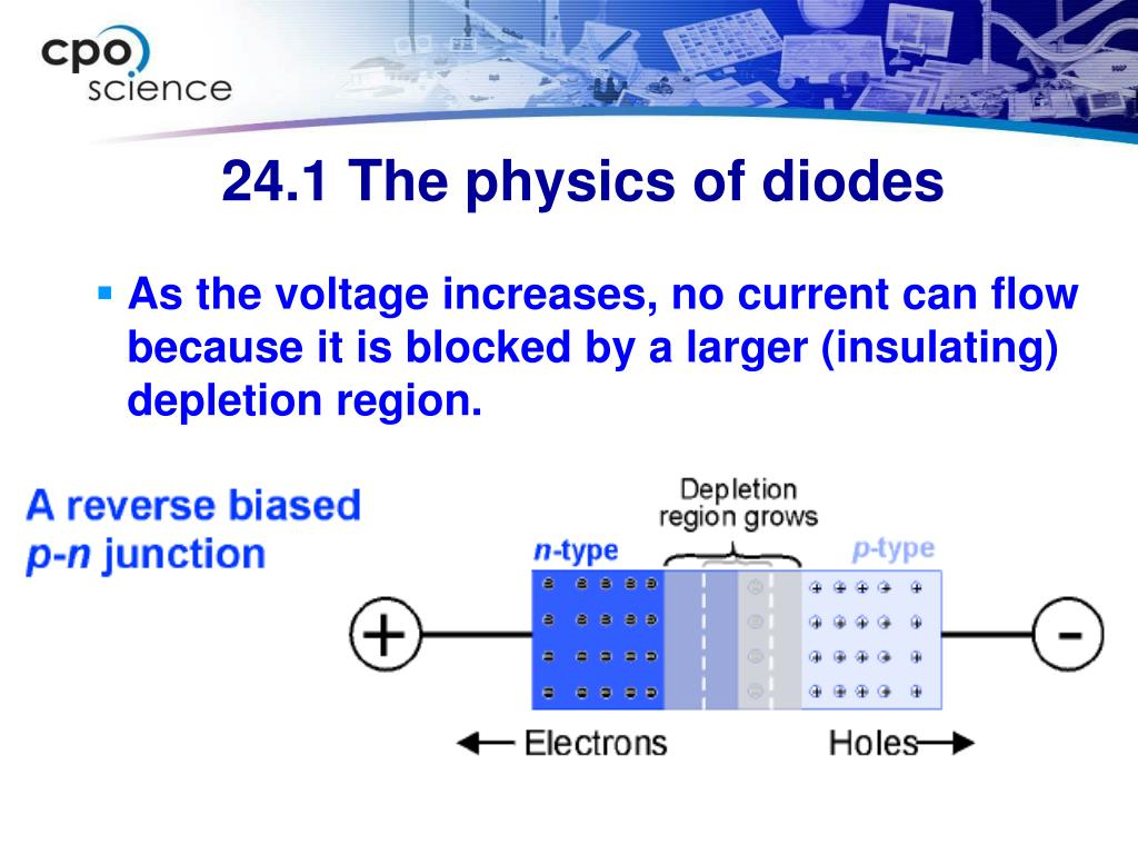 As the voltage increases, no current can flow because it is blocked by a larger (insulating) depletion region.