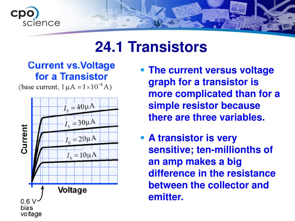 The current versus voltage graph for a transistor is more complicated than for a simple resistor because there are three variables.
