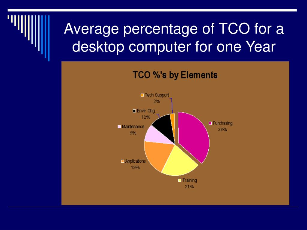 Average percentage of TCO for a desktop computer for one Year