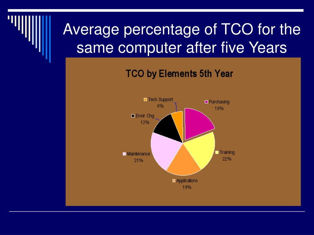 Average percentage of TCO for the same computer after five Years
