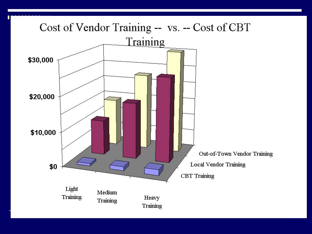 Vender Training vs. CBT
