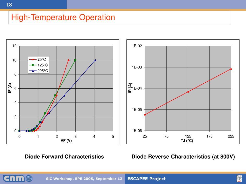 High-Temperature Operation