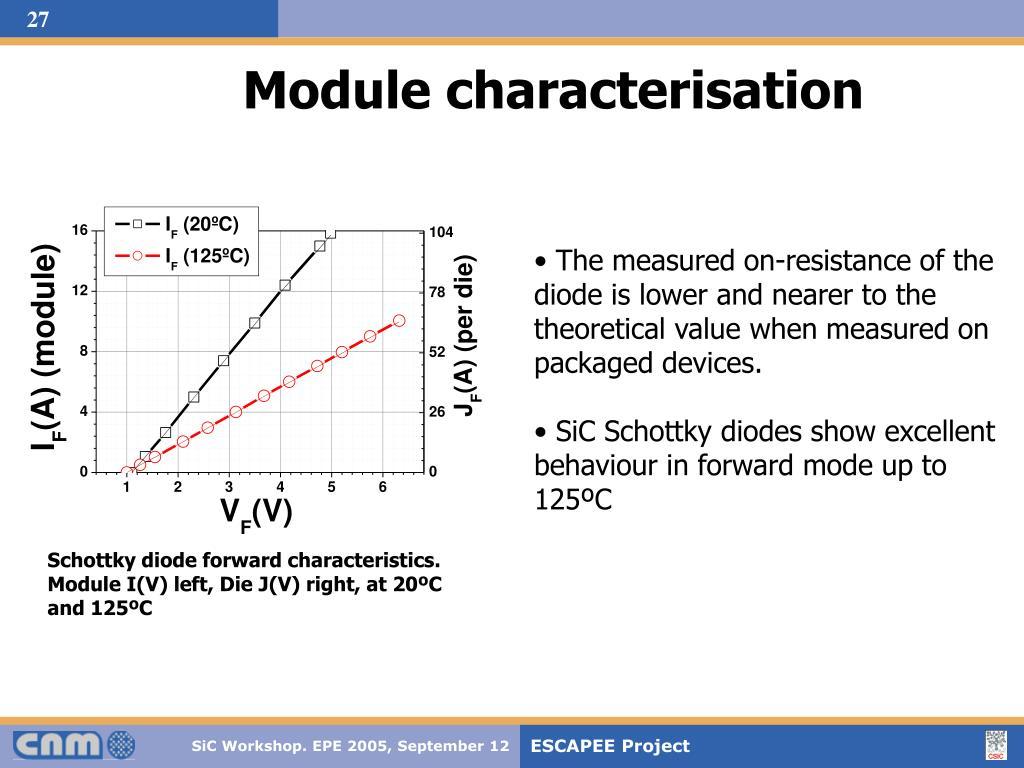 Module characterisation