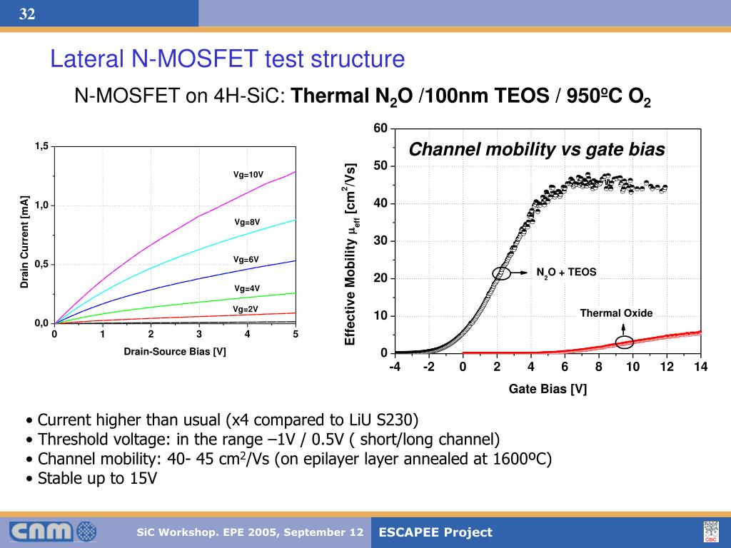Lateral N-MOSFET test structure
