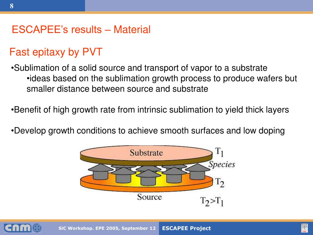 ESCAPEE's results – Material