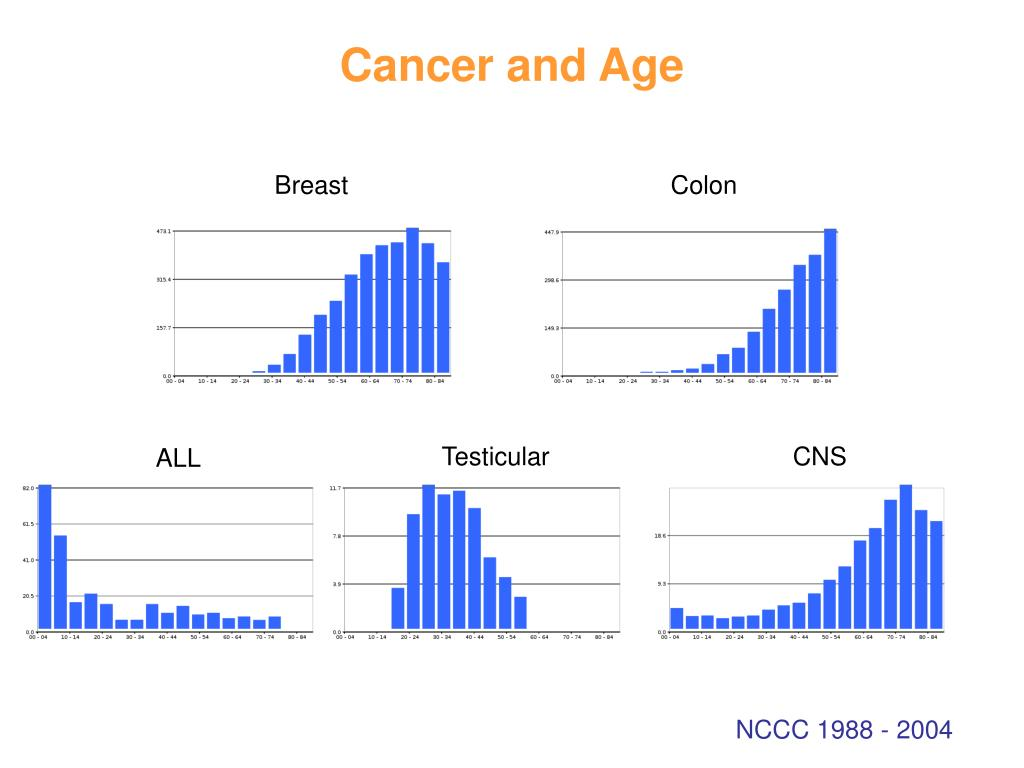 Cancer and Age