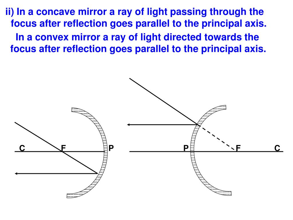 ii) In a concave mirror a ray of light passing through the
