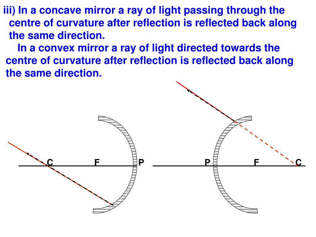 iii) In a concave mirror a ray of light passing through the