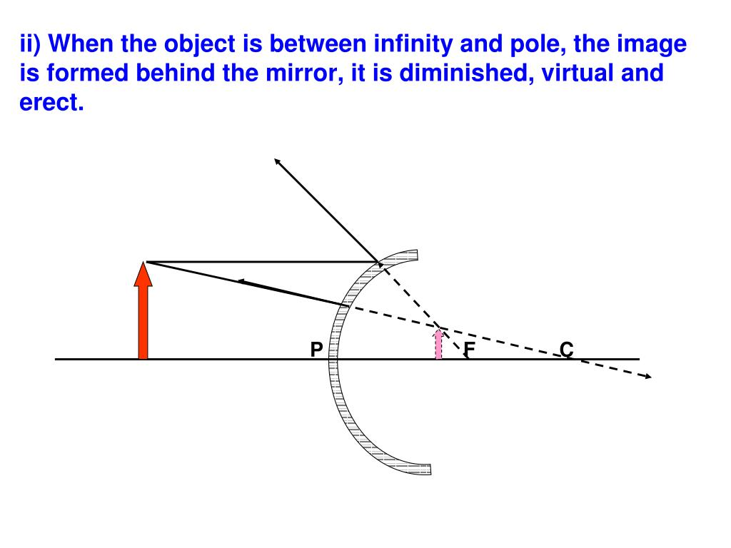 ii) When the object is between infinity and pole, the image is formed behind the mirror, it is diminished, virtual and erect.