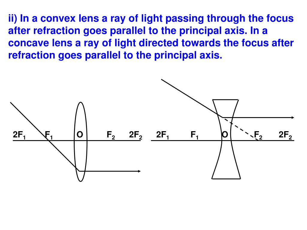 ii) In a convex lens a ray of light passing through the focus after refraction goes parallel to the principal axis. In a concave lens a ray of light directed towards the focus after refraction goes parallel to the principal axis.