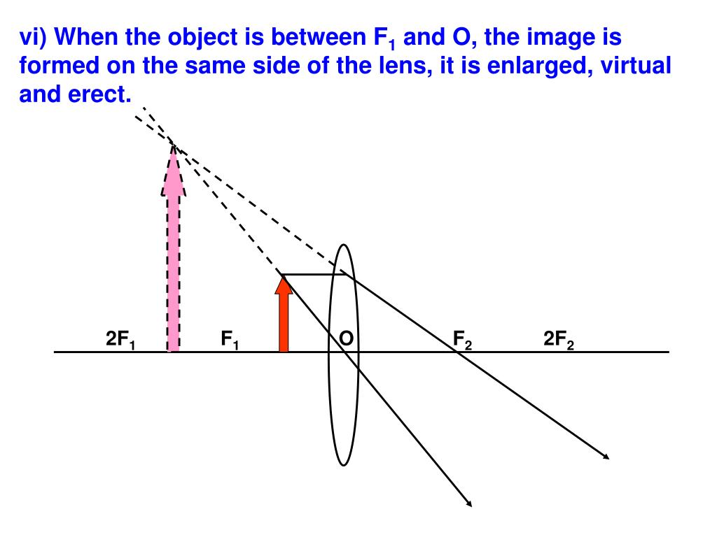 vi) When the object is between F