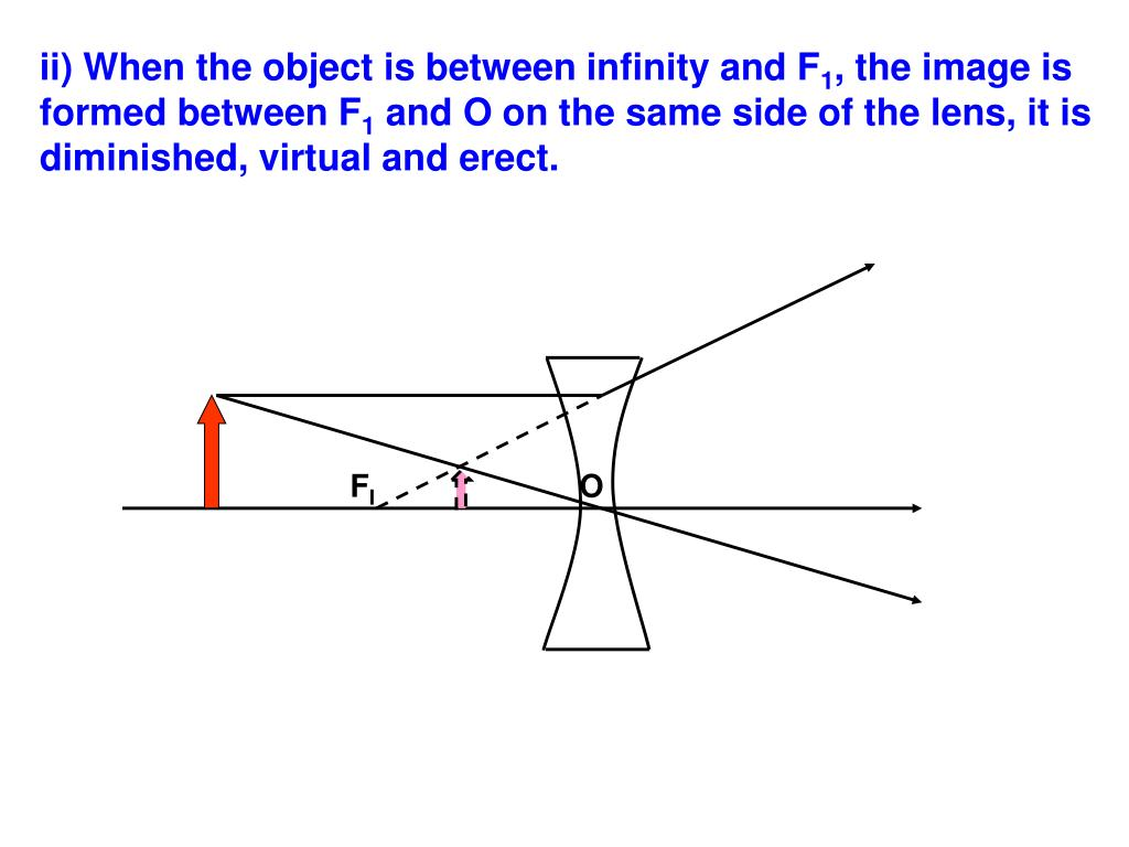 ii) When the object is between infinity and F