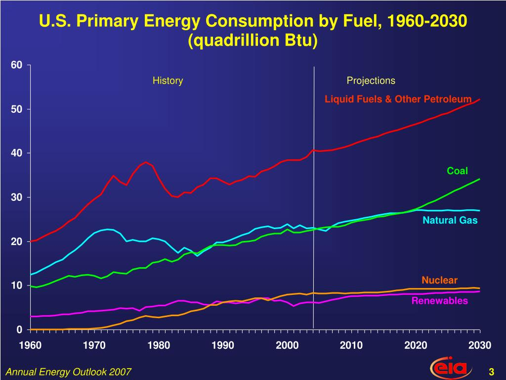 U.S. Primary Energy Consumption by Fuel, 1960-2030