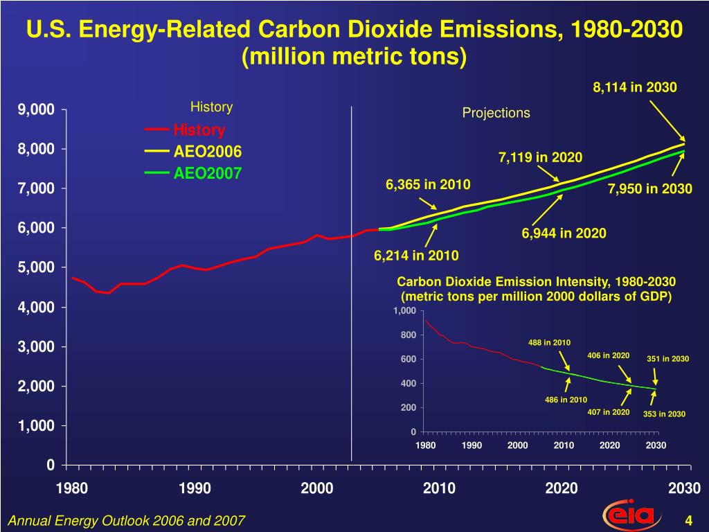 U.S. Energy-Related Carbon Dioxide Emissions, 1980-2030