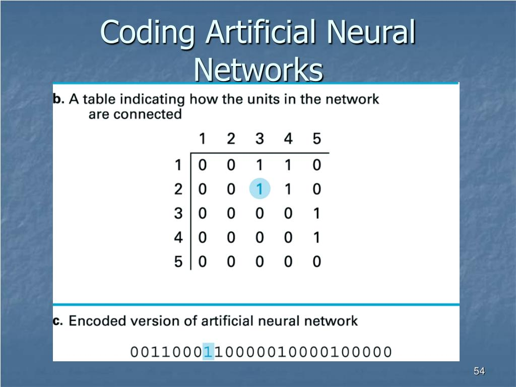 Coding Artificial Neural Networks