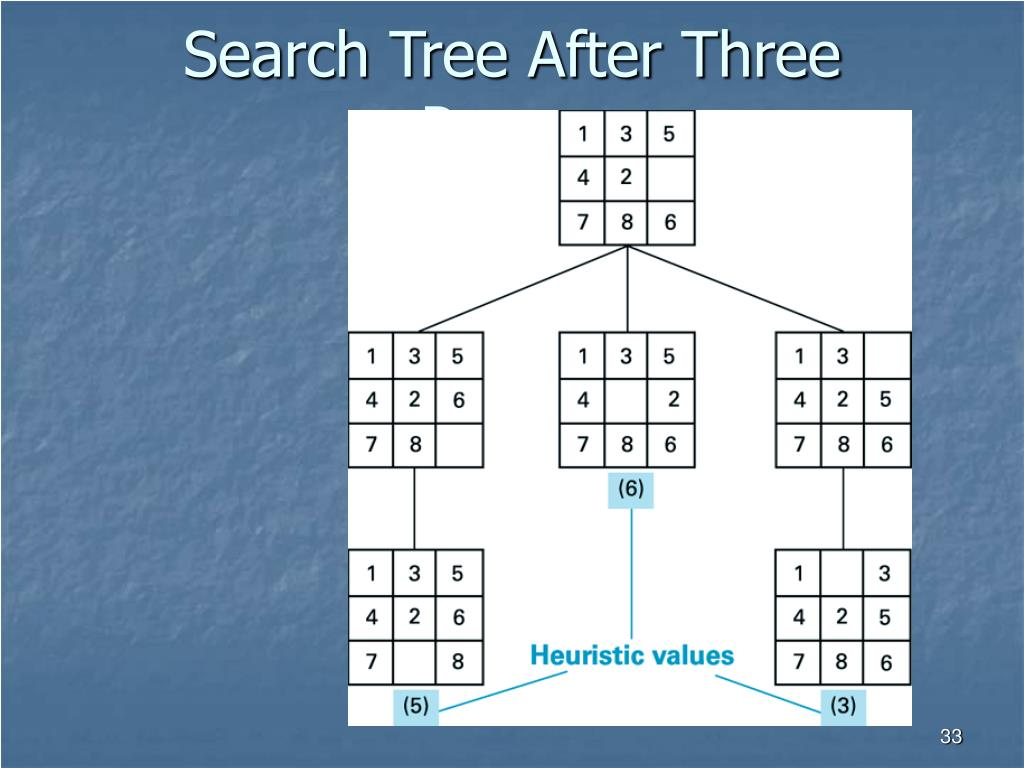 Search Tree After Three Passes