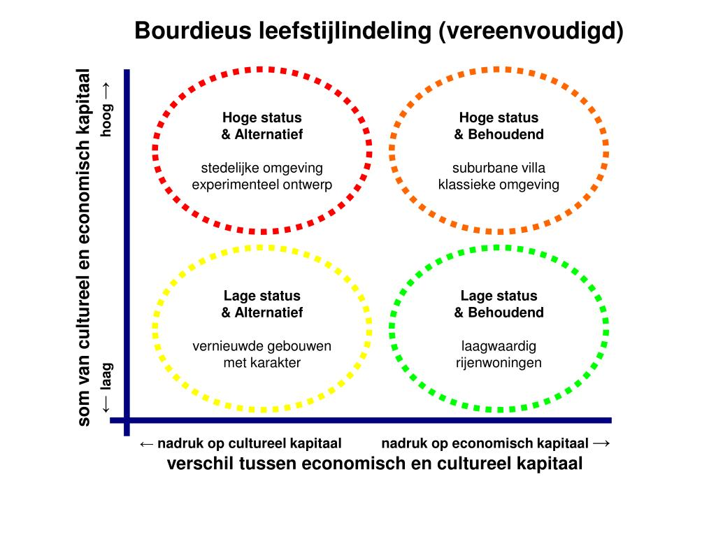Bourdieus leefstijlindeling (vereenvoudigd)